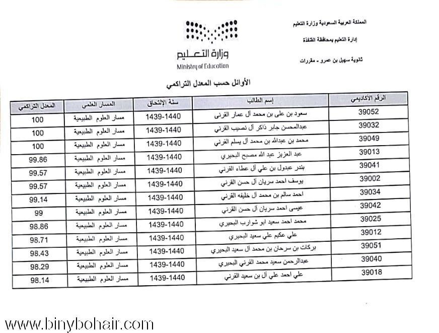 مدرسة سهيل عمرو ...العشرة الأوائل 9ux62915.jpg